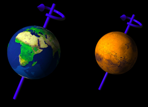 The axis of Mars and the axis of Earth.